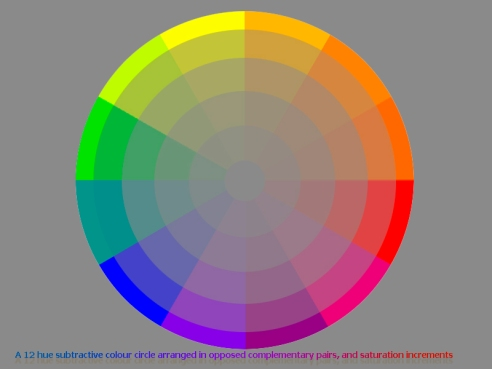 A 12 hue subtractive colour circle arranged in opposed complementary pairs, and saturation increments.