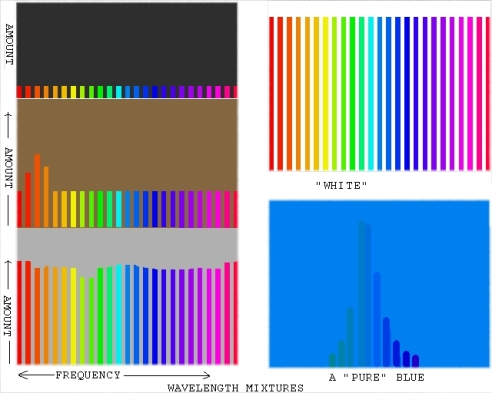 A diagramatic representation of the wavelengths/frequency distributions present in a dark grey, a brown, a light grey, white and a blue.